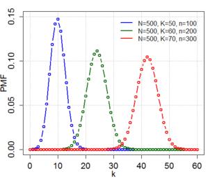Hypergeometric distribution wikipedia hypergeometric pdf plot ccuart Gallery