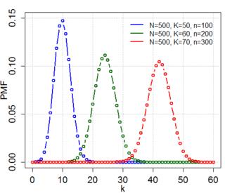 Hypergeometric distribution probability distribution