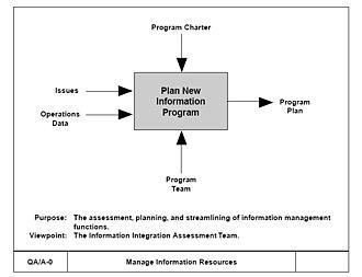 IDEF0 - Top-Level Context Diagram