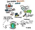 Joe Gebbia - Sketchnote - TNW Conference 2012 - Day 3 (7118161319).jpg