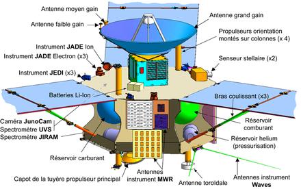 Diagramme de Juno.