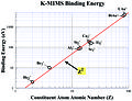 K-MIMS binding energy - Z2 Fitting-New.jpg
