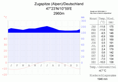 Klimadiagramm-Zugspitze (Alpen)-Deutschland-metrisch-deutsch.png