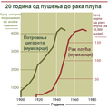 Korelacija pusenja i raka pluca.png