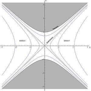 克鲁斯卡尔坐标系