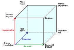 definition of emotion