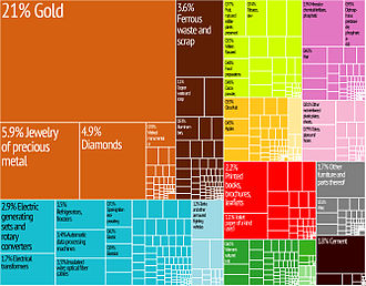 Graphical depiction of Lebanon 's product exports in 28 color-coded categories. Lebanon Export Treemap.jpg
