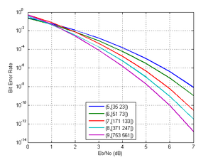theoretical bit-error rate curves of encoded qpsk (soft decision), additive  white gaussian noise channel