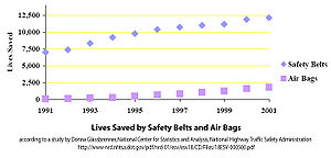Seat belt legislation - Lives saved by seat belts and airbags in the United States (1991–2001)