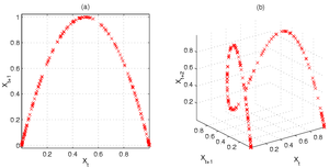 Logistic map - Two- and three-dimensional Poincaré plots show the stretching-and-folding structure of the logistic map