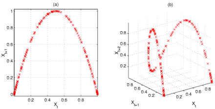 Logistic map wikiwand chaos and the logistic map two and three dimensional poincar plots show the stretching and folding structure ccuart Image collections