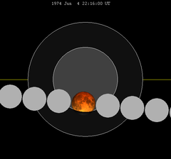 Lunar eclipse chart close-1974Jun04.png