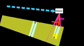 Measurement and signature intelligence - Remote sensing geometry—relationships between scanning sensor and target