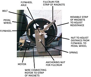 English: inner workings of the magnetic resistance bicycle.