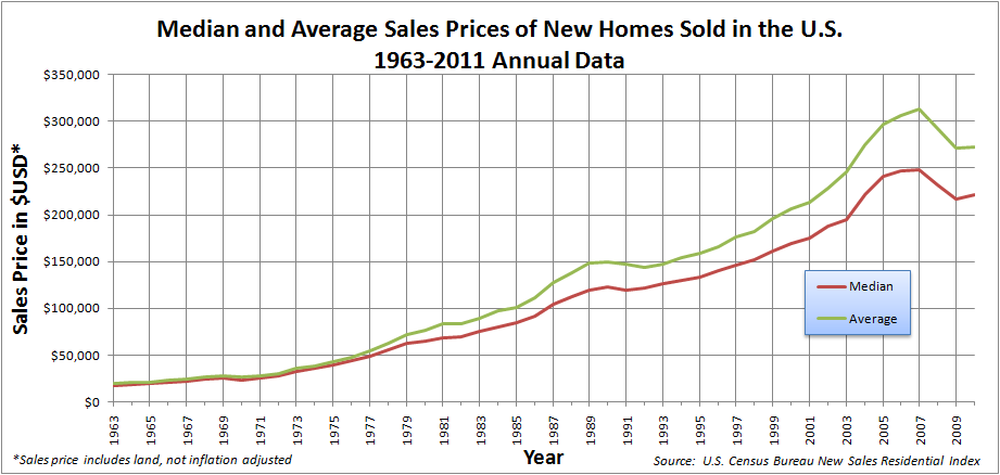 Median and Average Sales Prices of New Homes Sold in United States 1963-2008 annual.png