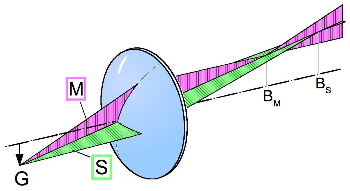 Sagittalebene (Optik) – Wikipedia