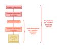 Modèle de contrôle par captation territoriale indirecte.PNG