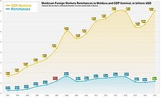 Economy of Moldova - Image: Moldova Money Transfers