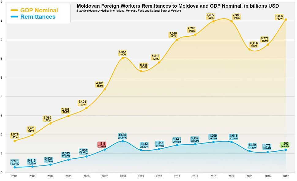 Moldova Money Transfers