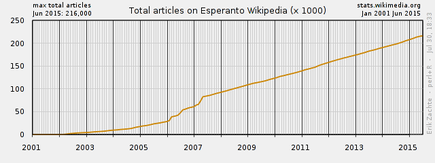 Number of articles on Esperanto Wikipedia.png