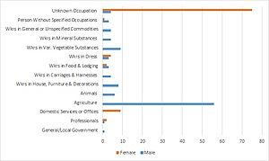 Eyke - A look at the Occupational Structure of Eyke in 1881