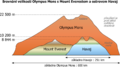 OlympusMons MaunaKea Everest diagram-cs.png