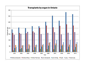 Trillium Gift of Life Network - Image: Ontario Transplant By Organ