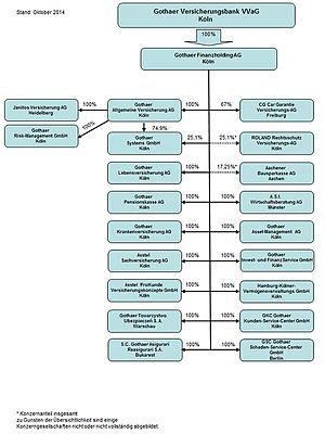 Gothaer Group - Gothaer organisation chart (2014)