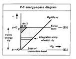 Field electron emission