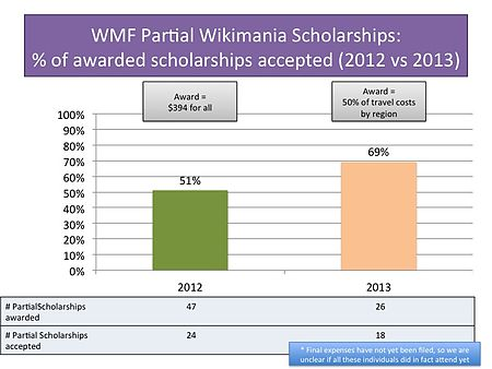 Partial Scholarships, 2012 vs 2013.jpg
