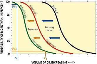 Oil reserves - Image: Petroleum probabilities