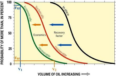 Schematic graph illustrating petroleum volumes and probabilities. Curves represent categories of oil in assessment. There is a 95% chance (i.e., probability, F95) of at least volume V1 of economically recoverable oil, and there is a 5-percent chance (F05) of at least volume V2 of economically recoverable oil. Petroleum probabilities.JPG