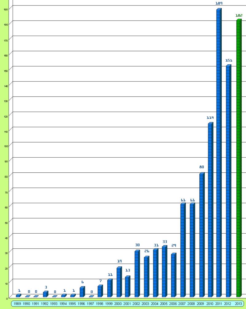 Descubrimientos por año