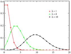 Poissonfördelning