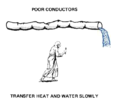 Poor conductor for Heat Conduction 2010-08-17.png