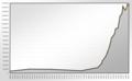 Population Statistics Osnabrück.png