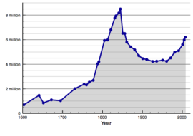 Population of Ireland since 1600