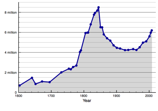 The population of Ireland since 1603 showing the consequence of the Great Famine (1845-52) (Note: figures before 1841 are contemporary estimates) Population of Ireland since 1500.png