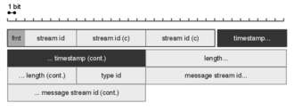 Real-Time Messaging Protocol - RTMP Packet Diagram