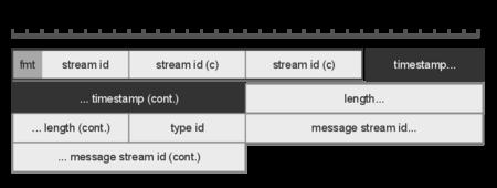 Java Rtmp Client