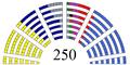 Raspodela mandata 2007.png