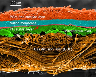 Fuel cell - SEM micrograph of a PEMFC MEA cross-section with a non-precious metal catalyst cathode and Pt/C anode. False colors applied for clarity.