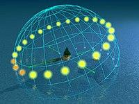 Day arcs at 70° latitude