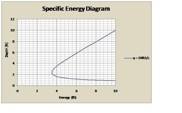 Dimensionless Specific Energy Diagrams For Open Channel Flow Wikipedia