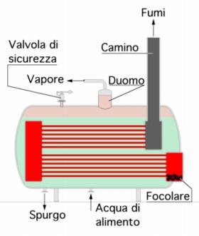 Glossario su energia e ambiente definizioni impresa oggi for Caldaia da interno