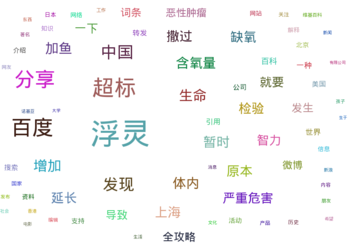The word/tag clouds associated with Baidu Baike based on the microblog posts from both Sina Weibo and Twitter around 2011 (original)