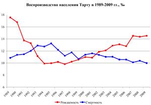 Tartu vital stat 1989-2009.png