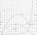 The Measurement of Magnetic Hysteresis (1902) (14776460504).jpg