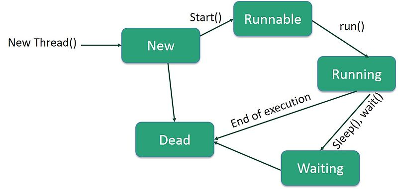 File:Thread Life Cycle (1).jpg