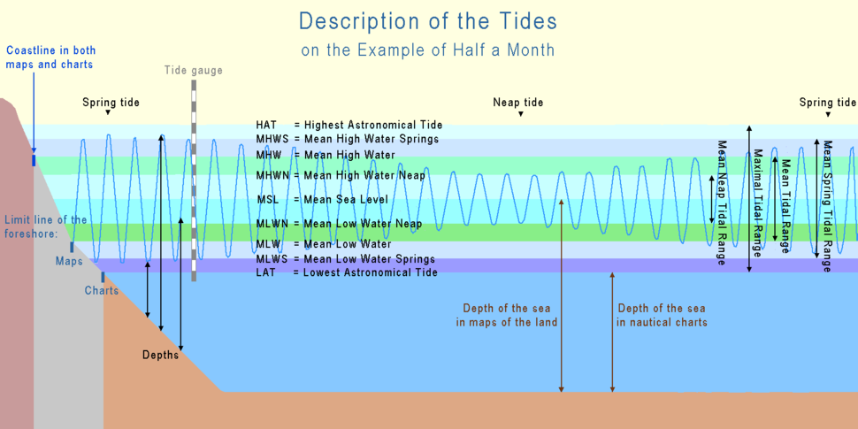 Tide terms